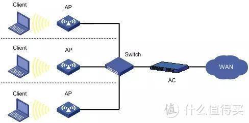 AC+AP方案示意图
