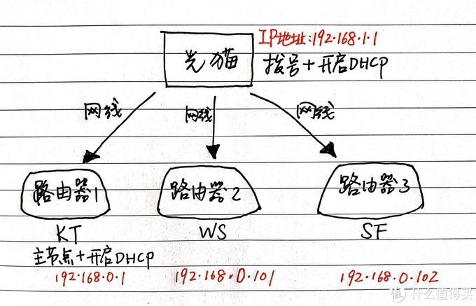 主节点开启DHCP连接示意图