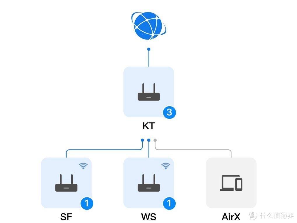网络拓扑图(实际为无线回程)