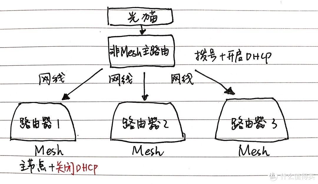 非Mesh主路由拨号+DHCP示意图