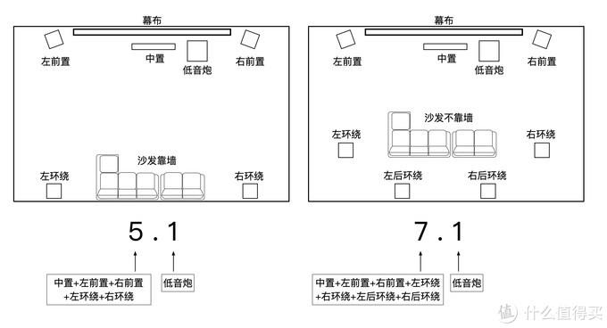 ↑5.1还是7.1由户型、沙发摆放位置决定
