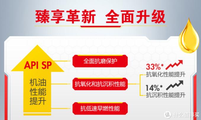 按照上图厂家宣传文案所述,抗氧化性能提升33%,抗沉积性能提升14%