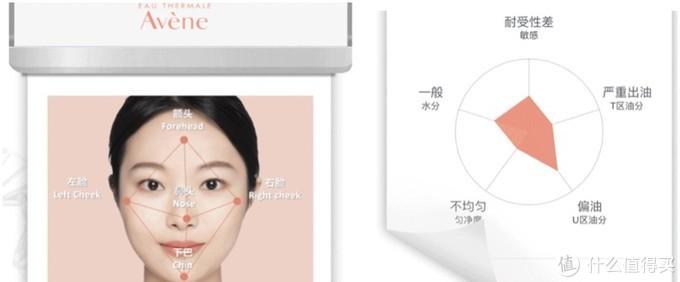 雅漾「线上线下」AI智能皮肤检测,你到底是什么肤质?