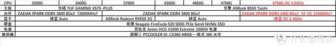 没有人比我更懂 7nm,全新 AMD Ryzen 4000 APU 横向评测