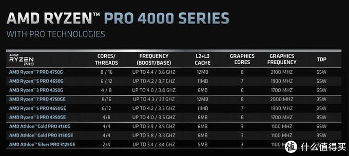 有惊喜更有意外:AMD发布桌面消费级Ryzen 4000G和商用版Ryzen Pro 4000系列处理器