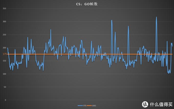 CSGO最高超过了300FPS