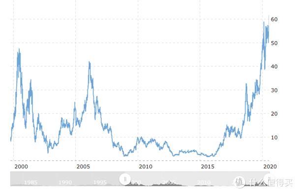 AMD锐龙4000桌面版APU发布后,AMD股价似坐火箭般起飞