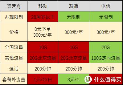 都是300包用一年,移动联通电信北京校园特惠5G套餐对比,到底谁家更适合你