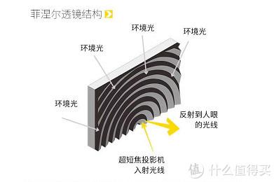 中长焦投影仪的史诗级 Buff ?钉子科技菲涅尔屏 / K5抗光幕布实测体验