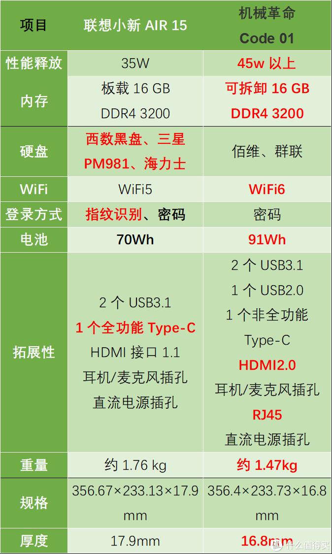 表1. 联想小新AIR 15和机械革命Code 01差异对比(标红的表示略有优势,表中信息来源于厂商公开宣传资料)