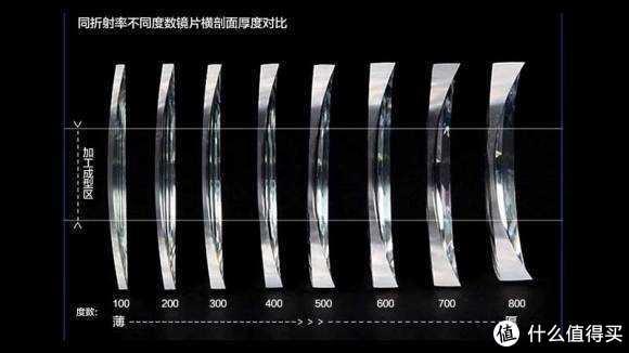 第二次网上配镜,淘高性价比钛镜框以及镜片的选择