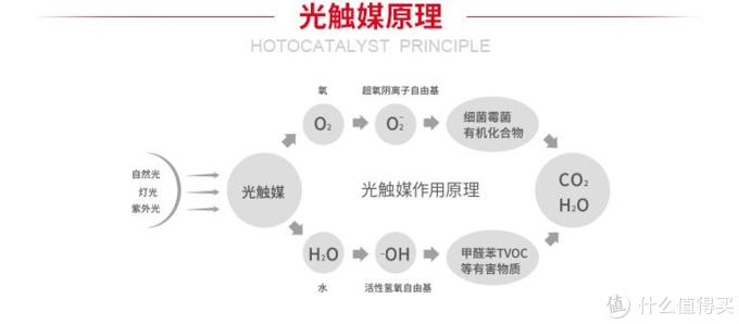 除了活性炭,还有什么可用除甲醛?--neekin车载空气净化器意外体验