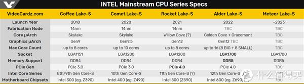 10nm工艺也有三代:英特尔第12代Alder Lake会采用10nm++工艺