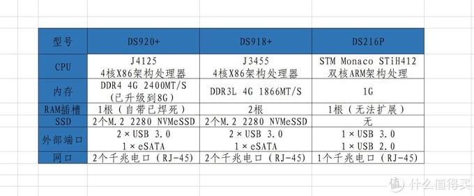 群晖DS920+开箱
