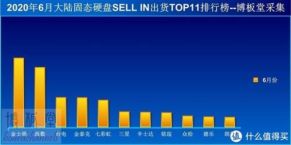 6月国内SSD出货量TOP11:西数、金士顿领跑,整体市场仍在快速扩张