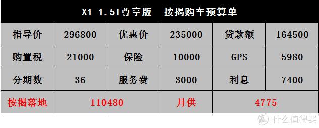 宝马X1:主销车型优惠6万,三缸能达10个油