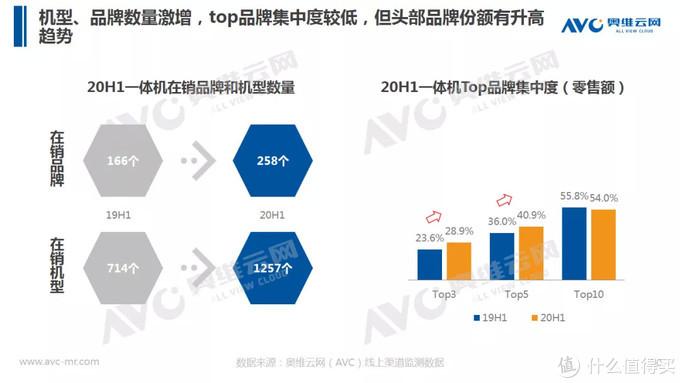 智能马桶半年报 | 2020年中国智能马桶市场 H1 总结