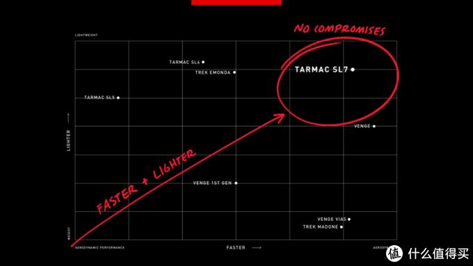 SPECIALIZED TARMAC SL7解析:闪电最新全能战车
