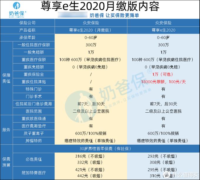 尊享e生2020月缴版最新升级,对比原版尊享e生有什么区别?升级了什么?值得买吗?