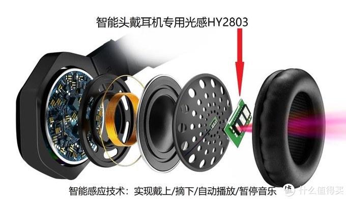 头戴耳机如何支持光学入耳检测?穿透网布、响应速度是难题!