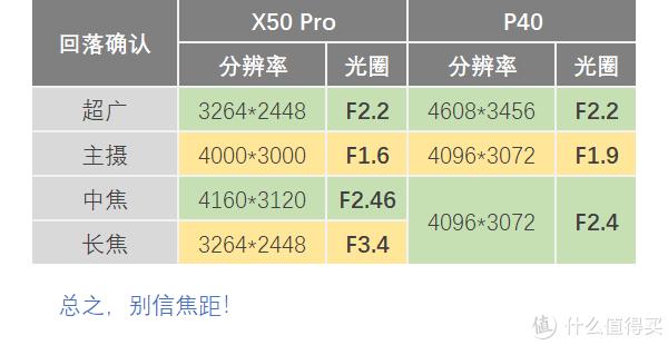vivo X50 Pro越级挑战华为P40!拍照谁更牛?