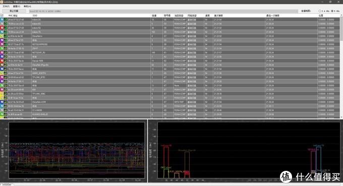 """打开无线监测软件能感受到802.11ac时代的""""拥堵"""""""