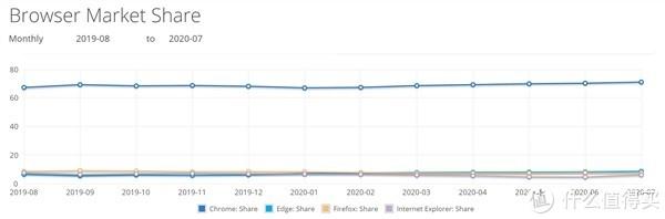 Win10 系统成为 PC 霸主!Chrome 浏览器全球第一,份额已达 71%