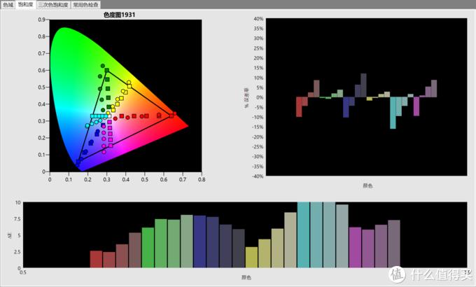 初始色彩准确度