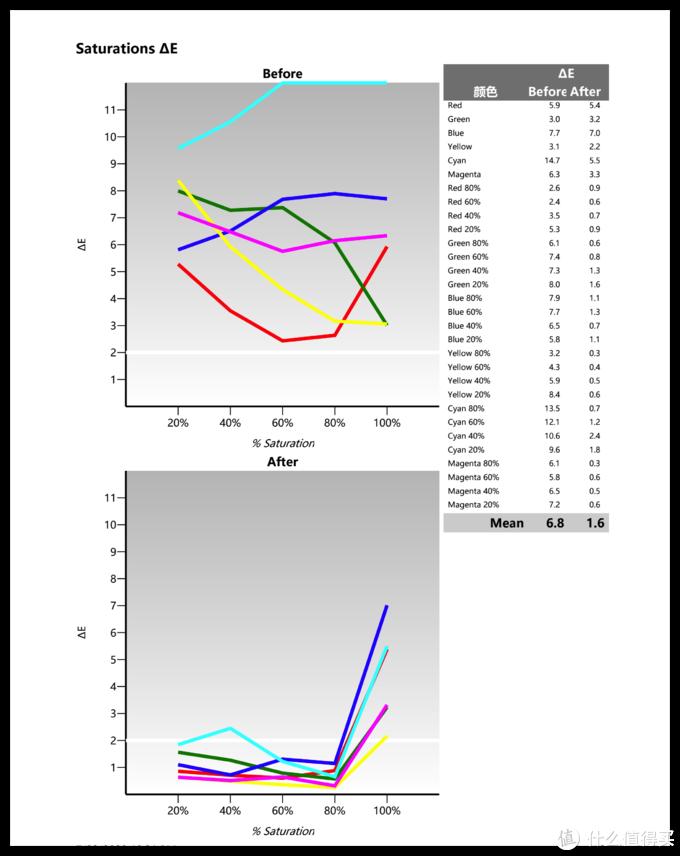 6色的DeltaE除了100%色深几乎都没超过2甚至是1,平均DeltaE是1.6,保证色准优秀的前提下,色彩更鲜艳和浓郁