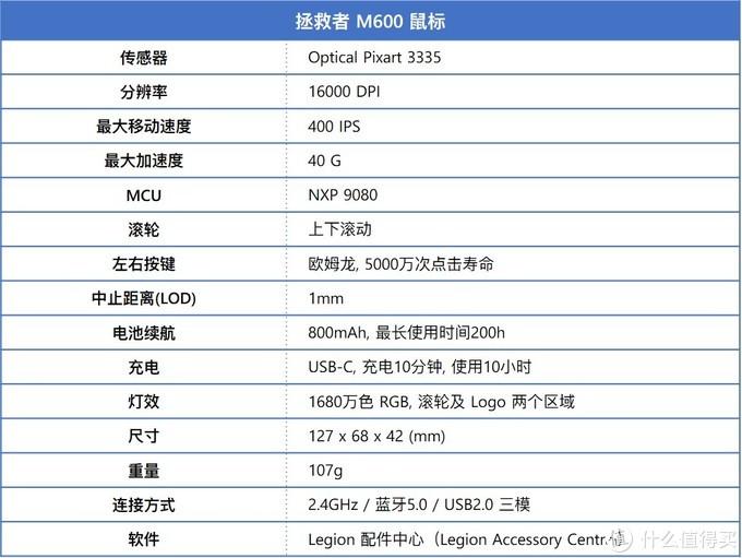 M600 参数