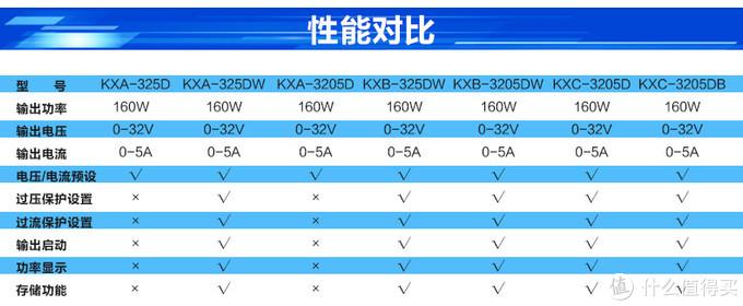 个人DIY工具 兆信开关电源KXB-325DW开箱简评