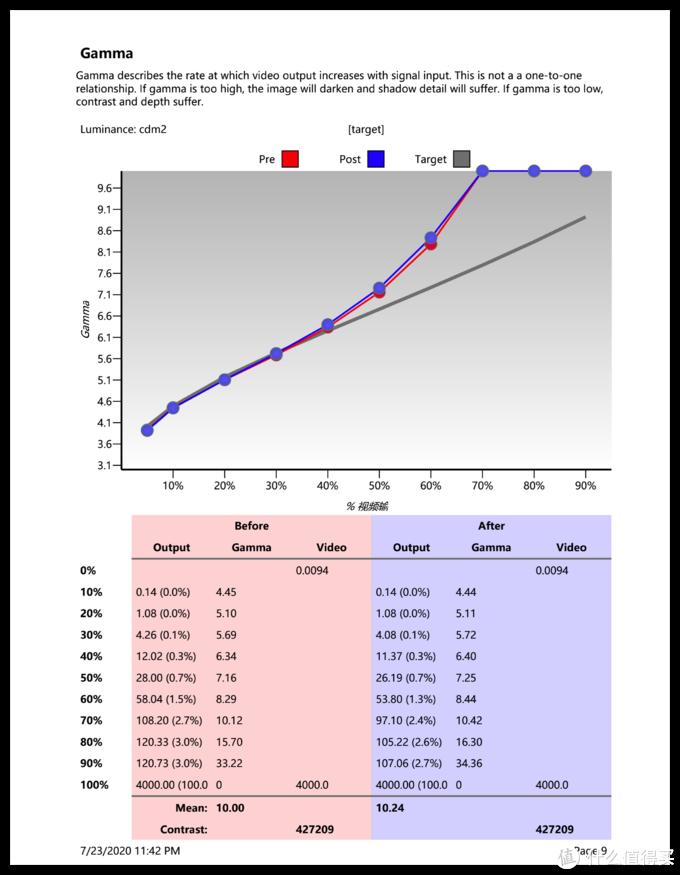 精准的gamma曲线,从5%到40%基本都是完全吻合,到70%左右才彻底拉爆