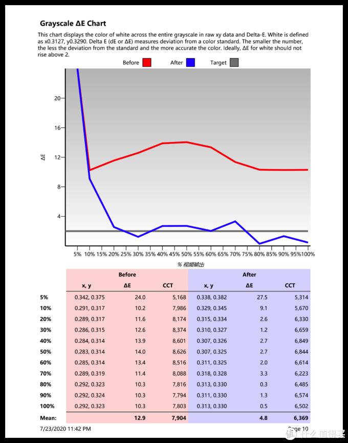 灰阶的DeltaE表现也不错,基本都稳定在1-3之间,也可以看到色温由之前的8000K左右,调试之后基本稳定在了6500K