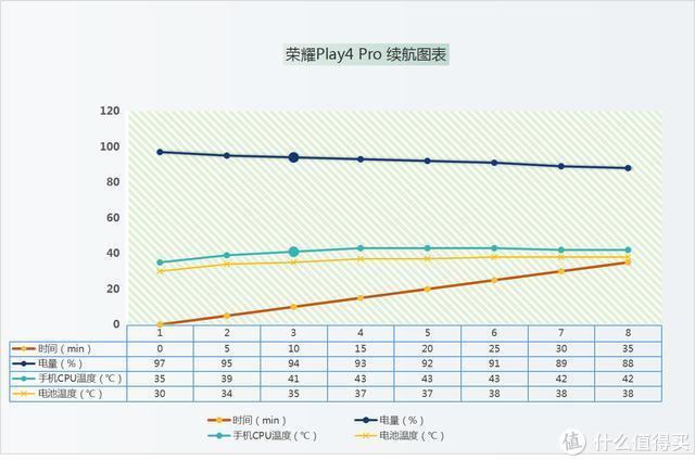 深度体验荣耀Play4 Pro,能否担起5G普及者之任?