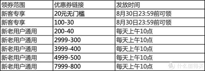 买前必看:掌握小米有品816这波优惠券攻略 能够帮你省大钱