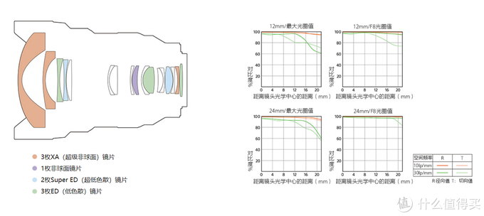 """超三元""大灯泡,索尼FE 12-24mm F2.8 GM评测"