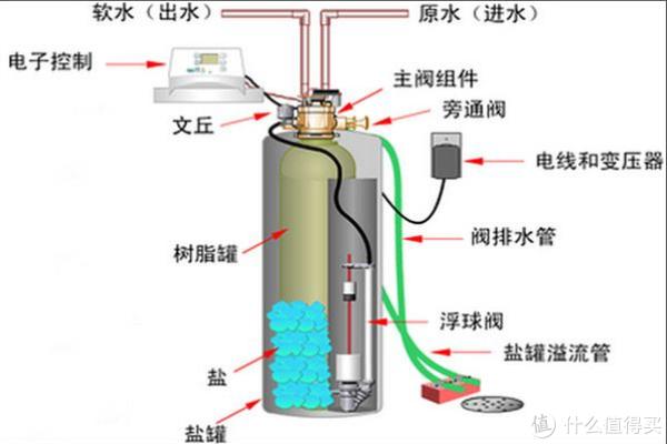 关于中央软水机;设置调试、维护、故障分析及处理;如何正确选软水-鹏程净水
