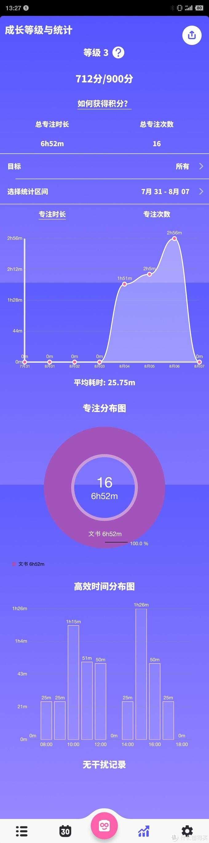 统计界面,可以看到高效工作时间、每个任务所用的时间