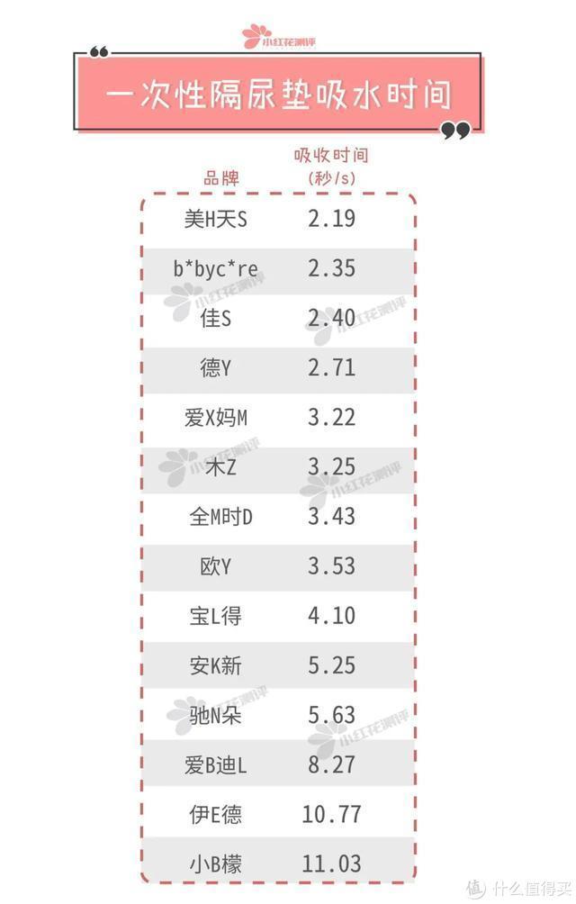 14款一次性隔尿垫测评:越厚的不一定吸水越好