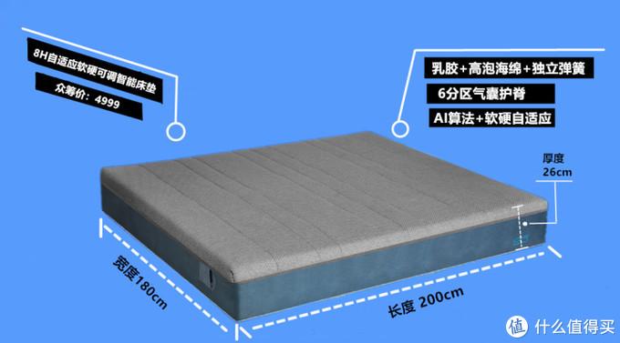 此次评测床垫的基本信息及主要卖点