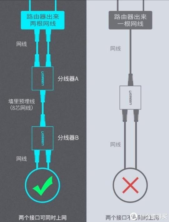 移动宽带网线分线器安装踩坑全记录