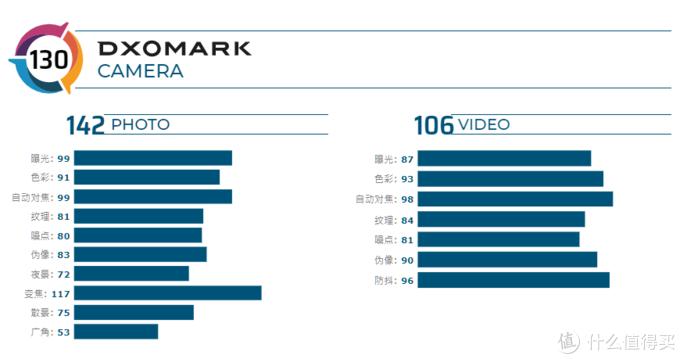 小米10至尊纪念版Dxomark成绩出炉,综合得分130分重新坐回头把交椅
