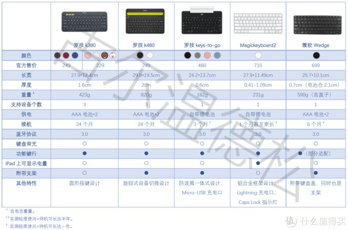 五款分体键盘参数对照表