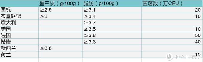 数据来自《各国乳品的生乳标准分析比对》