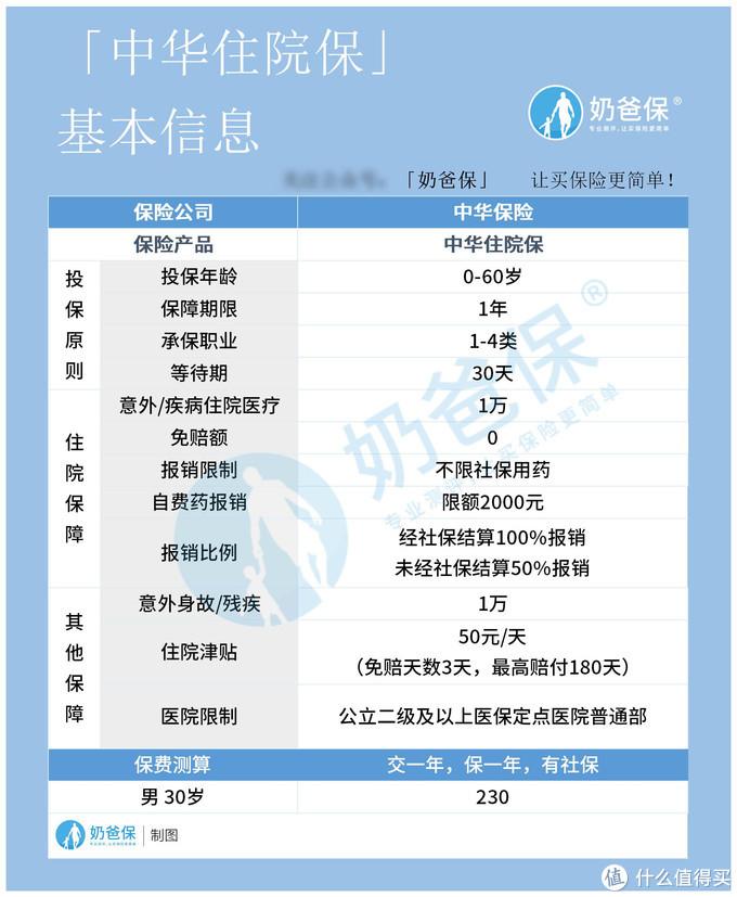 中华住院保保障如何,值不值得投保?