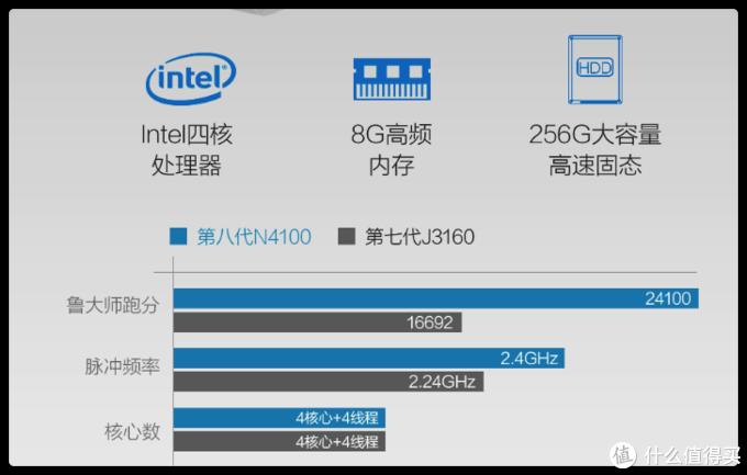 八代N4100处理器对比七代J3160