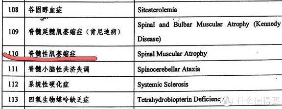 ▲摘自罕见病目录(含脊髓性肌萎缩症)