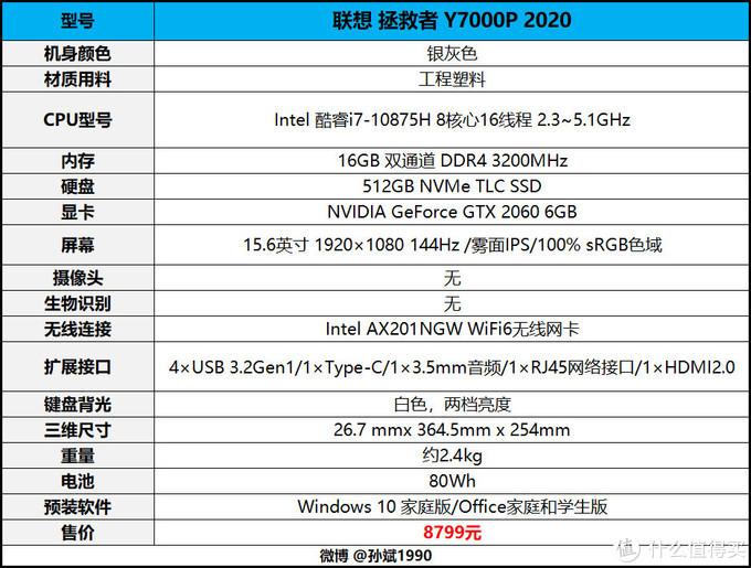 联想拯救者Y7000P 2020游戏本八核心版本深度评测