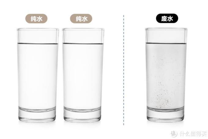 关于净水器你应该知道这些!关注五大要点,选对净水器(附5款热销净水器对比)