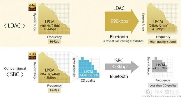 专为挑剔的烧油打造!首款实装LDAC蓝牙编码的海贝WH3真无线蓝牙耳机到手实测